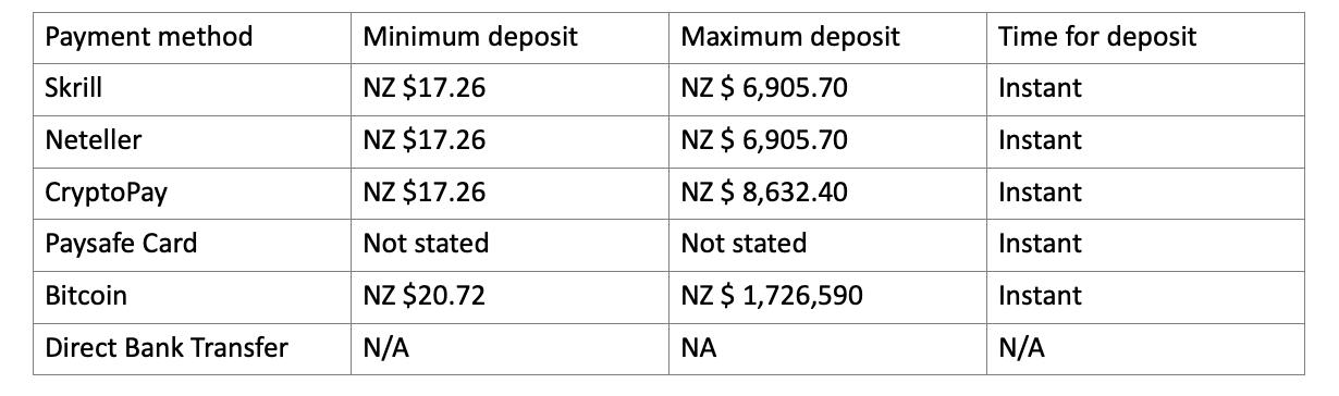 cbet deposit new zealand